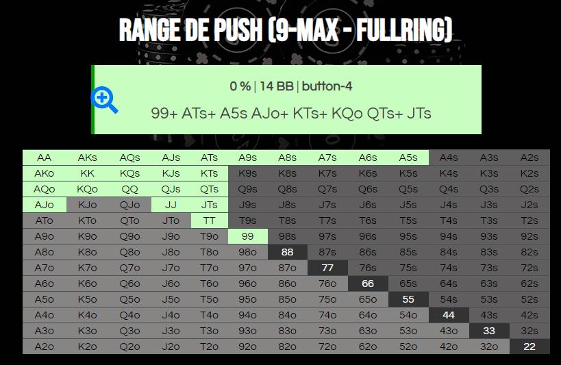 Резултат от калкулатора на диапазона push 9-max fullring