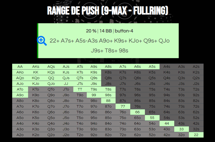 Výsledek kalkulačky 9-max push range fullring 20% antes