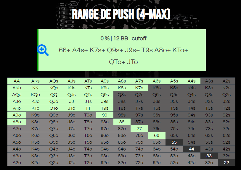 Resultat af 4-max push range calculator