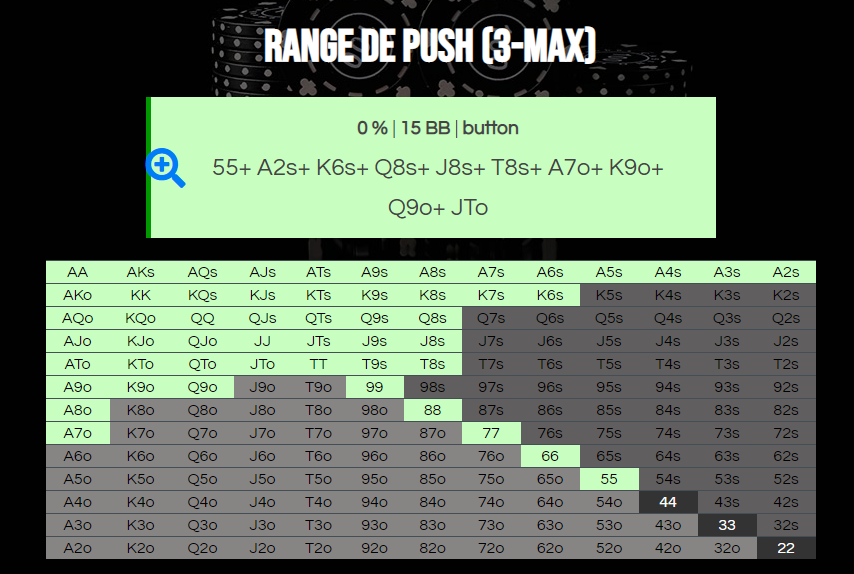 Result of the 3-max push range calculator