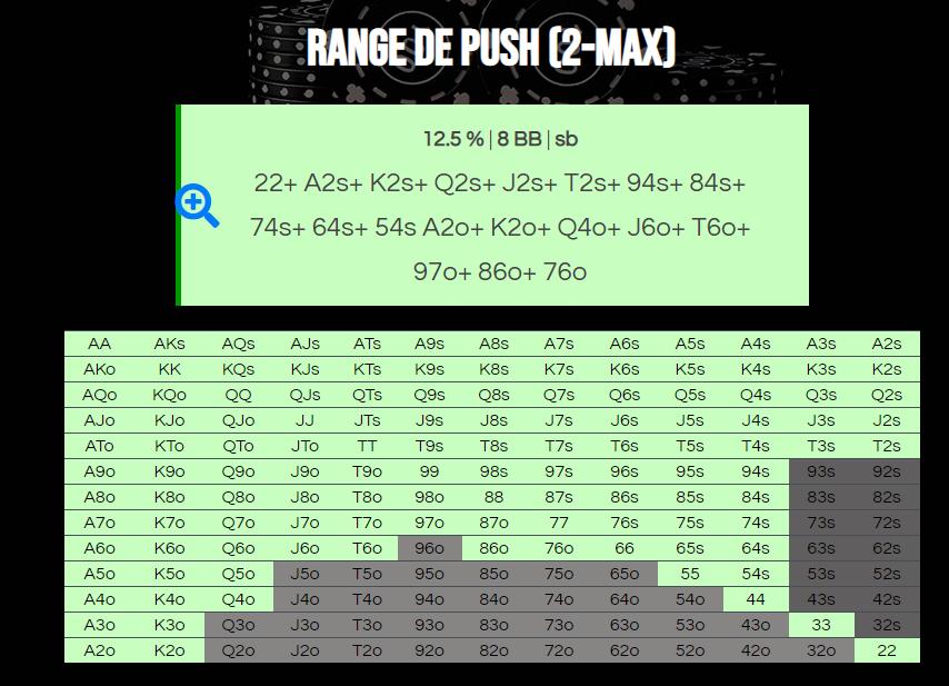 Resultaat van de 2-max push range calculator