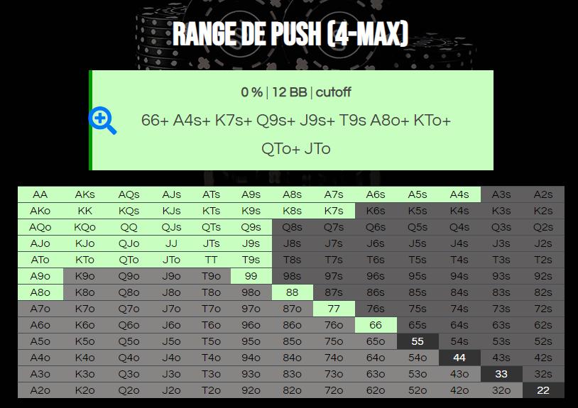 Resultaat van de 4-max push range calculator