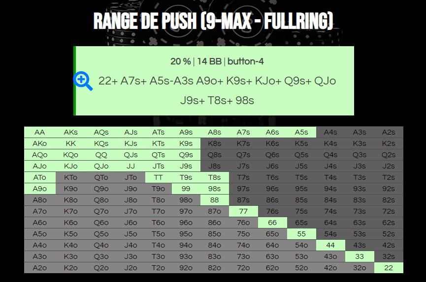 Resultaat van de 9-max push range calculator fullring 20% antes