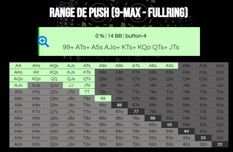 Výsledok kalkulačky rozsahu push 9-max fullring